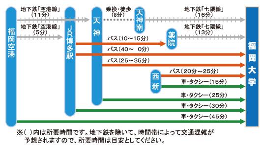 七隈キャンパスMAP